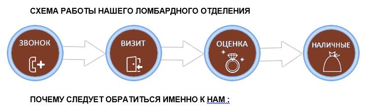 Схема ломбарда 1